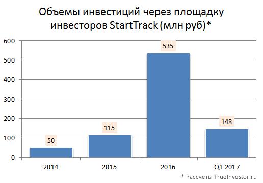 Объемы инвестиций через площадку инвесторов StartTrack (млн руб). Данные TrueInvestor.ru